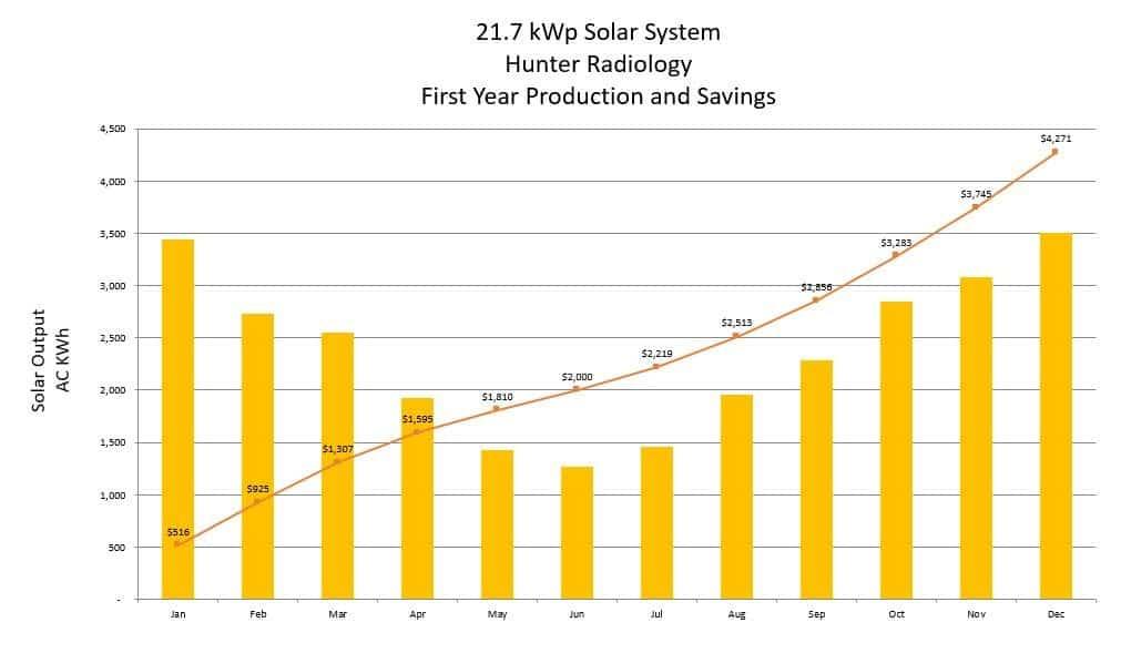 Solar savnigs graph